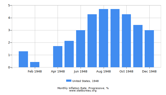 1948 United States Progressive Inflation Rate