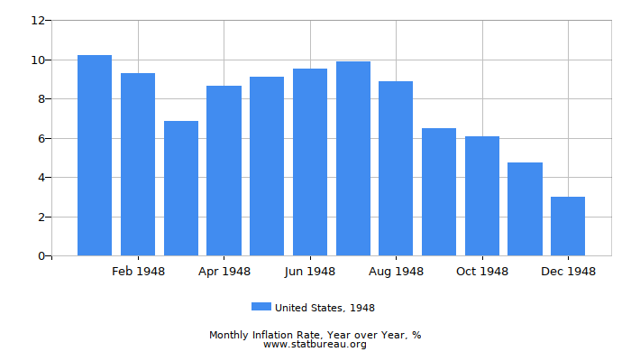 1948 United States Inflation Rate: Year over Year