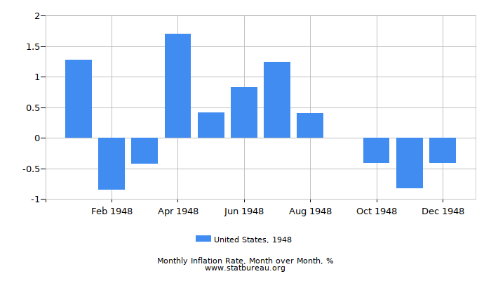 1948 United States Inflation Rate: Month to Month