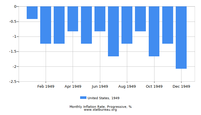 1949 United States Progressive Inflation Rate