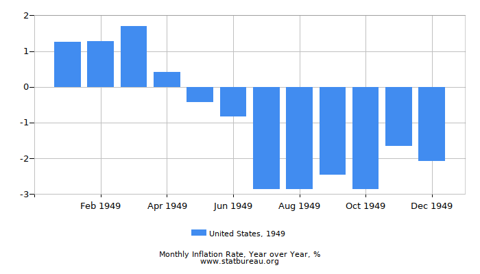 1949 United States Inflation Rate: Year over Year
