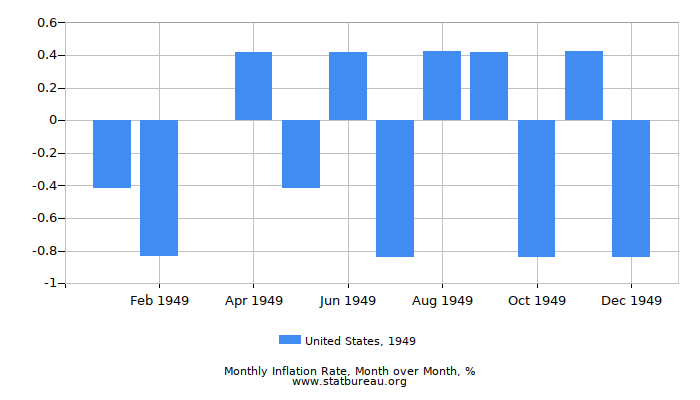 1949 United States Inflation Rate: Month to Month