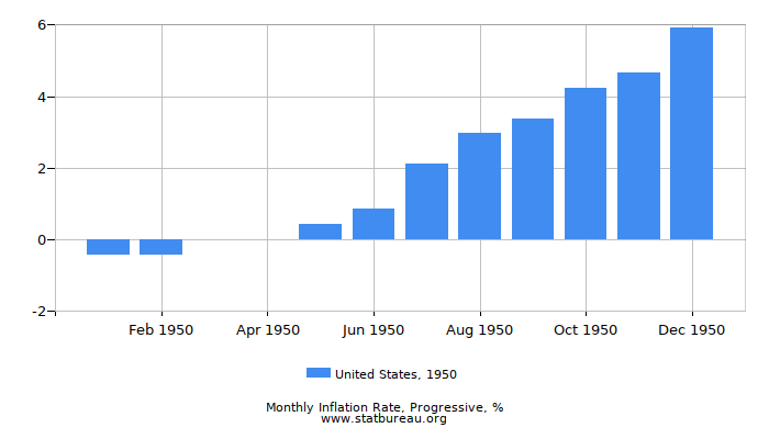 1950 United States Progressive Inflation Rate