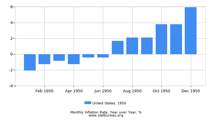 1950 United States Inflation Rate: Year over Year
