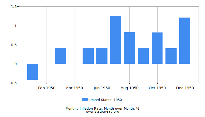 1950 United States Inflation Rate: Month to Month