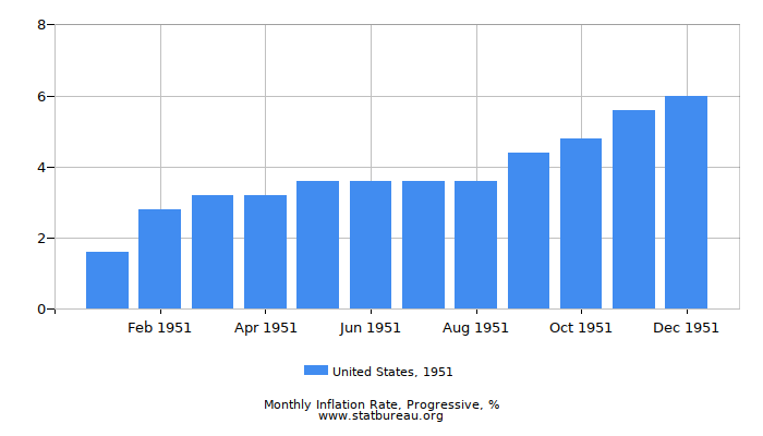 1951 United States Progressive Inflation Rate