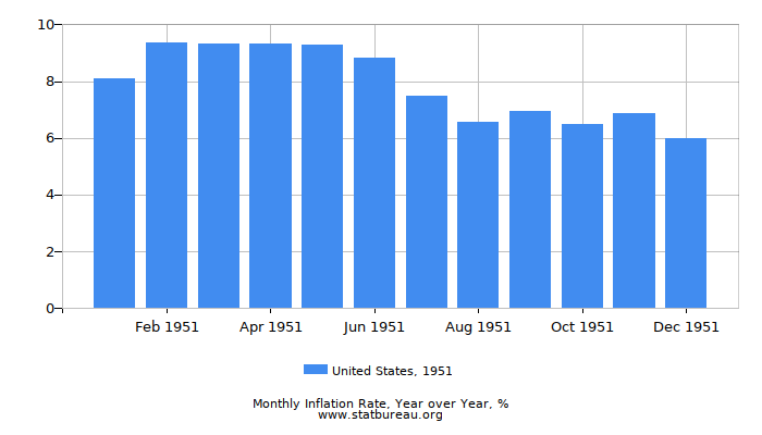 1951 United States Inflation Rate: Year over Year