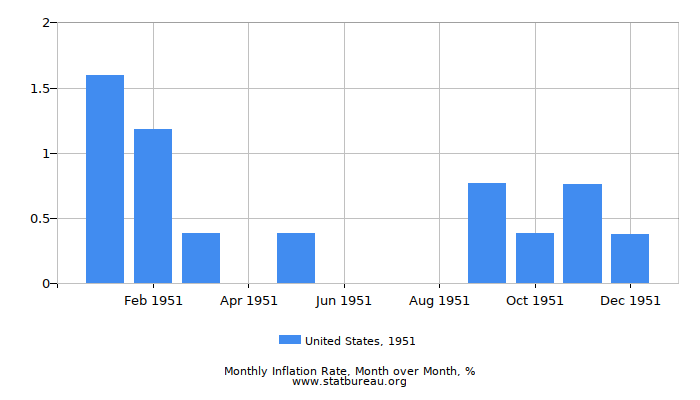 1951 United States Inflation Rate: Month to Month