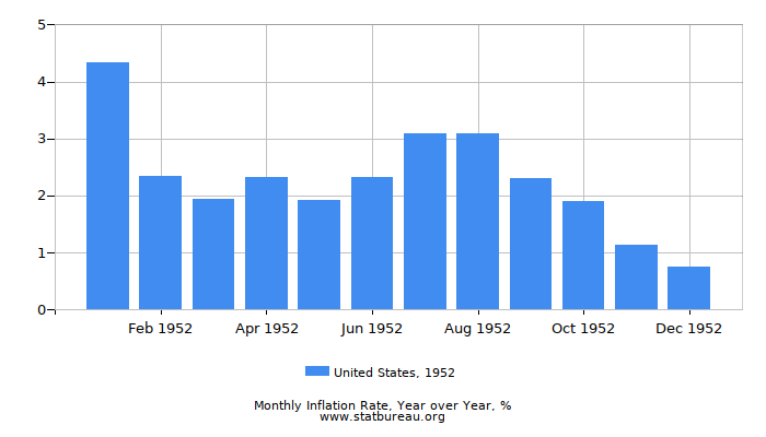 1952 United States Inflation Rate: Year over Year