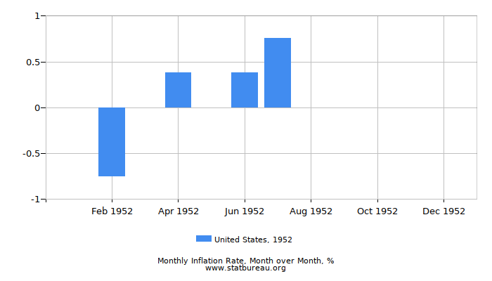 1952 United States Inflation Rate: Month to Month