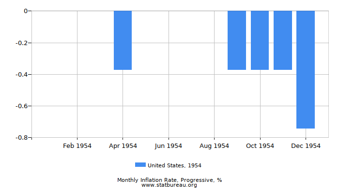 1954 United States Progressive Inflation Rate