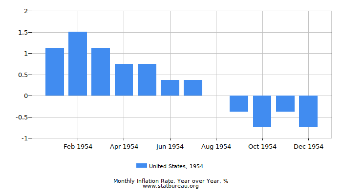 1954 United States Inflation Rate: Year over Year