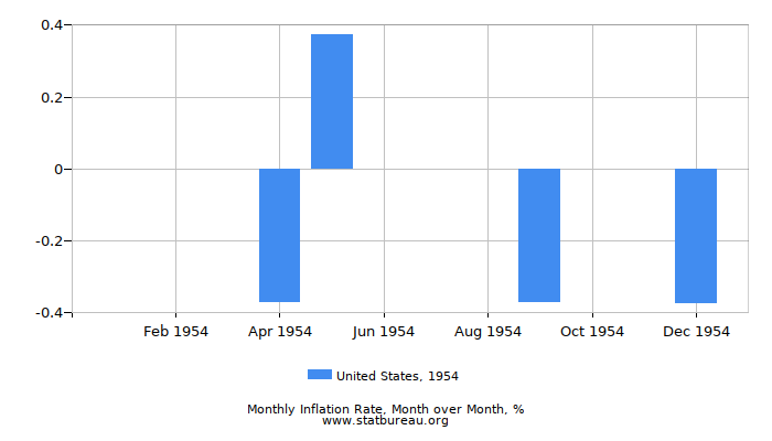 1954 United States Inflation Rate: Month to Month