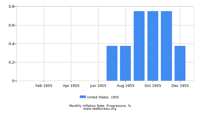 1955 United States Progressive Inflation Rate