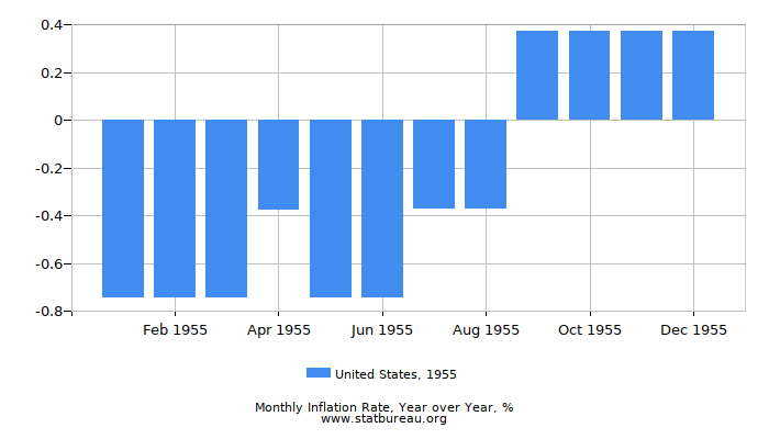 1955 United States Inflation Rate: Year over Year