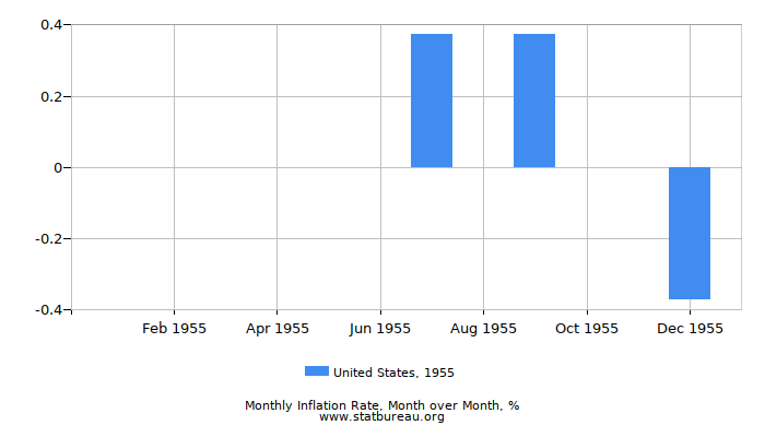 1955 United States Inflation Rate: Month to Month