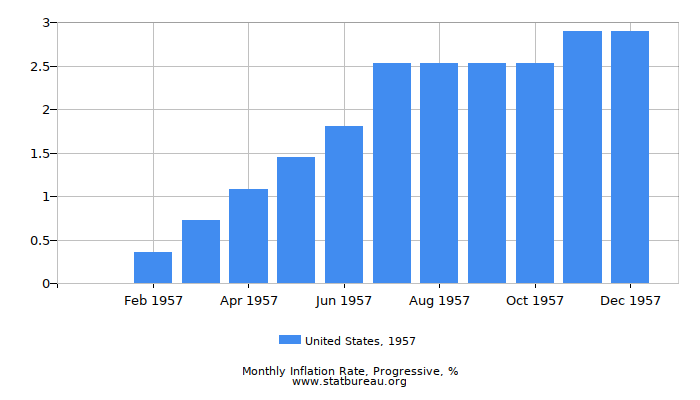 1957 United States Progressive Inflation Rate