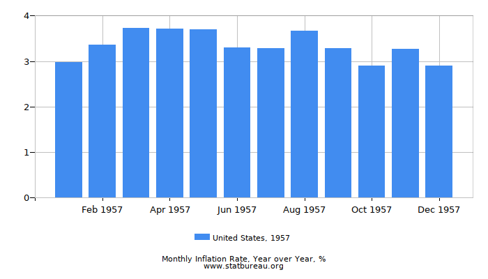 1957 United States Inflation Rate: Year over Year