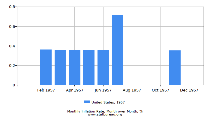 1957 United States Inflation Rate: Month to Month