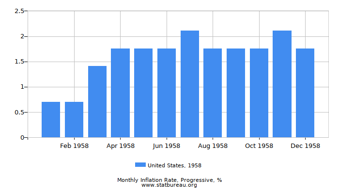1958 United States Progressive Inflation Rate