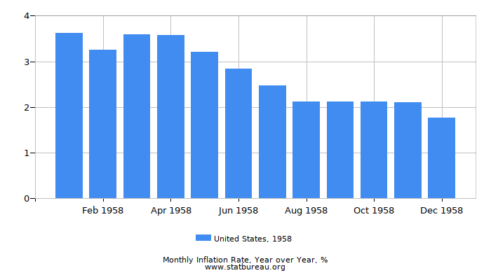 1958 United States Inflation Rate: Year over Year