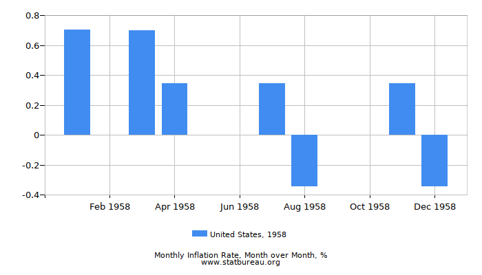1958 United States Inflation Rate: Month to Month