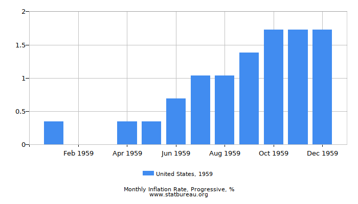 1959 United States Progressive Inflation Rate