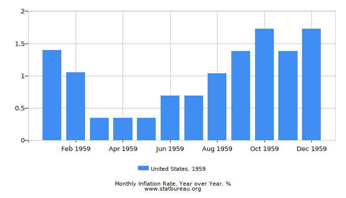 1959 United States Inflation Rate: Year over Year