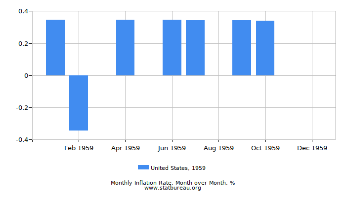 1959 United States Inflation Rate: Month to Month