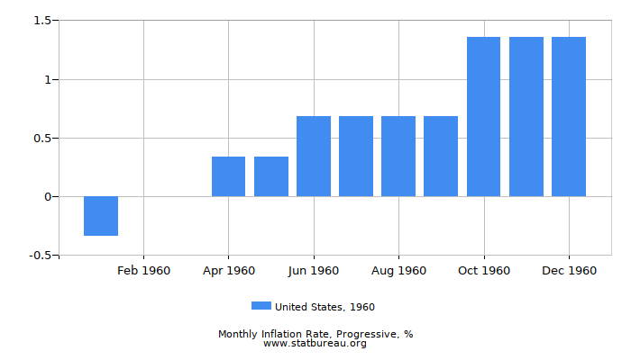 1960 United States Progressive Inflation Rate