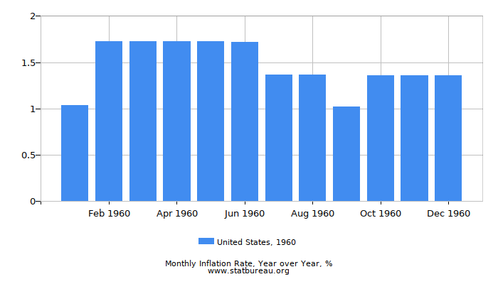 1960 United States Inflation Rate: Year over Year