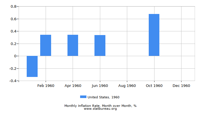 1960 United States Inflation Rate: Month to Month