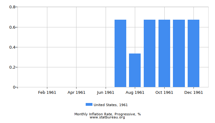1961 United States Progressive Inflation Rate