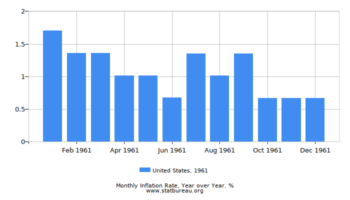 1961 United States Inflation Rate: Year over Year
