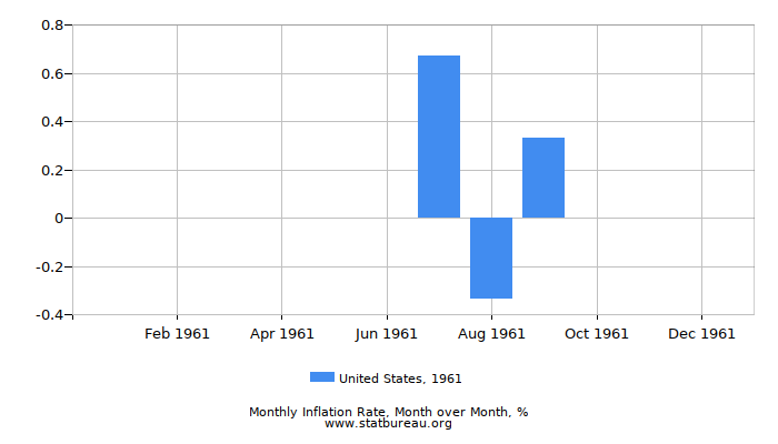 1961 United States Inflation Rate: Month to Month