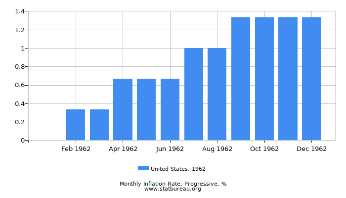 1962 United States Progressive Inflation Rate