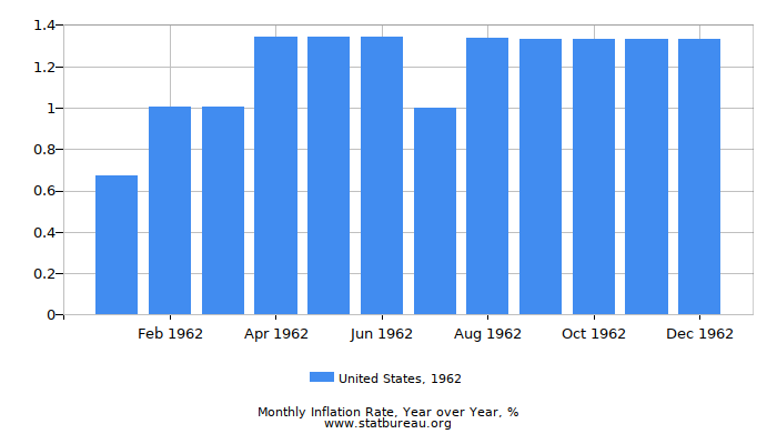 1962 United States Inflation Rate: Year over Year