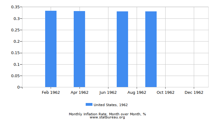 1962 United States Inflation Rate: Month to Month