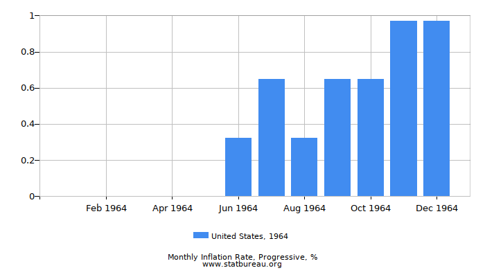 1964 United States Progressive Inflation Rate