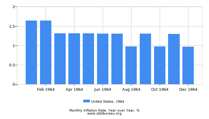 1964 United States Inflation Rate: Year over Year