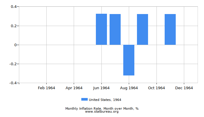 1964 United States Inflation Rate: Month to Month