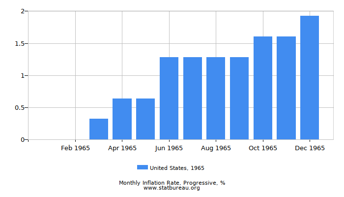 1965 United States Progressive Inflation Rate