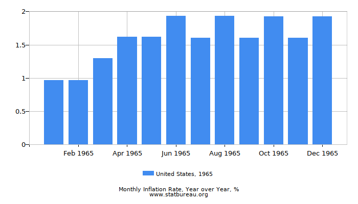 1965 United States Inflation Rate: Year over Year