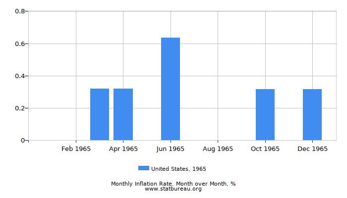 1965 United States Inflation Rate: Month to Month