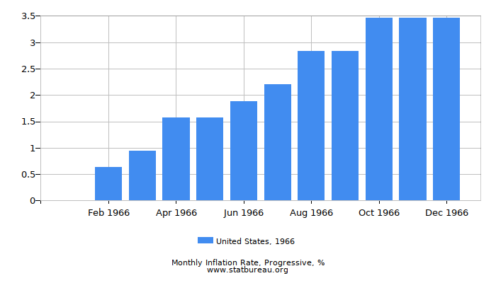 1966 United States Progressive Inflation Rate