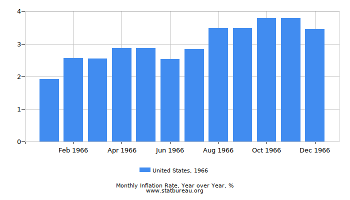1966 United States Inflation Rate: Year over Year