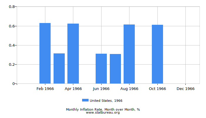 1966 United States Inflation Rate: Month to Month