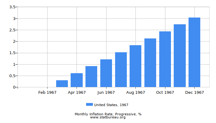 1967 United States Progressive Inflation Rate