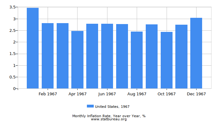 1967 United States Inflation Rate: Year over Year