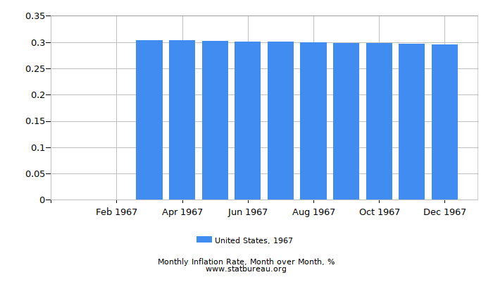 1967 United States Inflation Rate: Month to Month